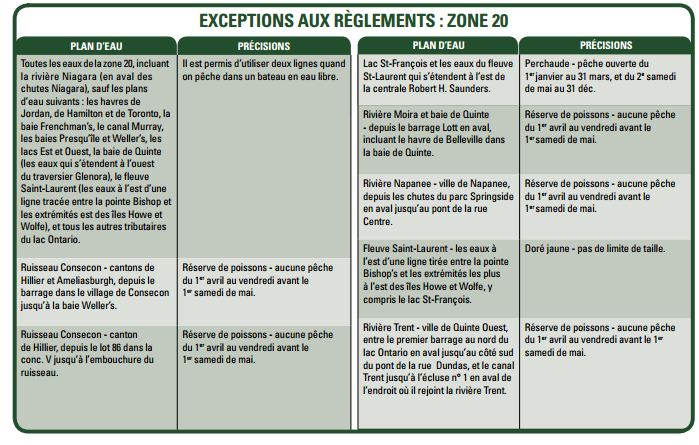 Exceptions aux règlements zone 20 lac Ontario
